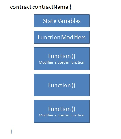 Function modifiers in Solidity smart contracts