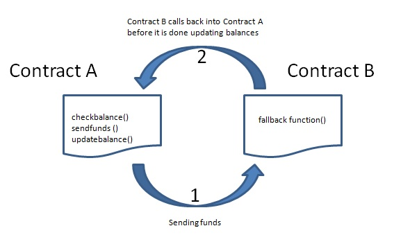 Reentrancy attack in a Solidity smart contract