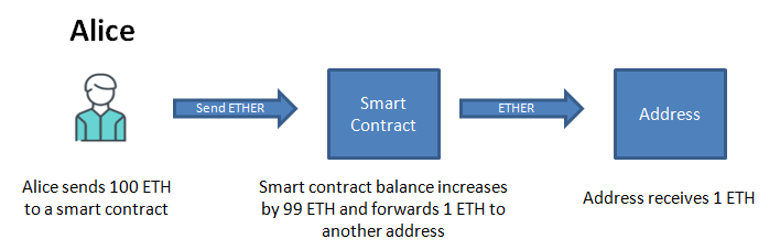 Smart contract send a percent of tokens to another address fallback function transfer function