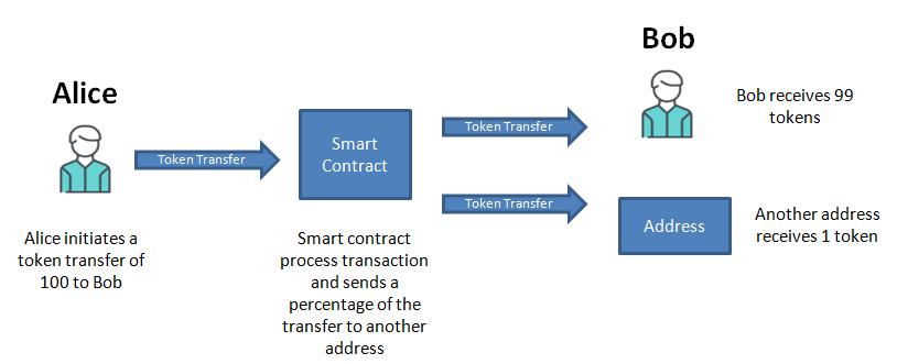 Smart contract send a percent of tokens to another address transfer function