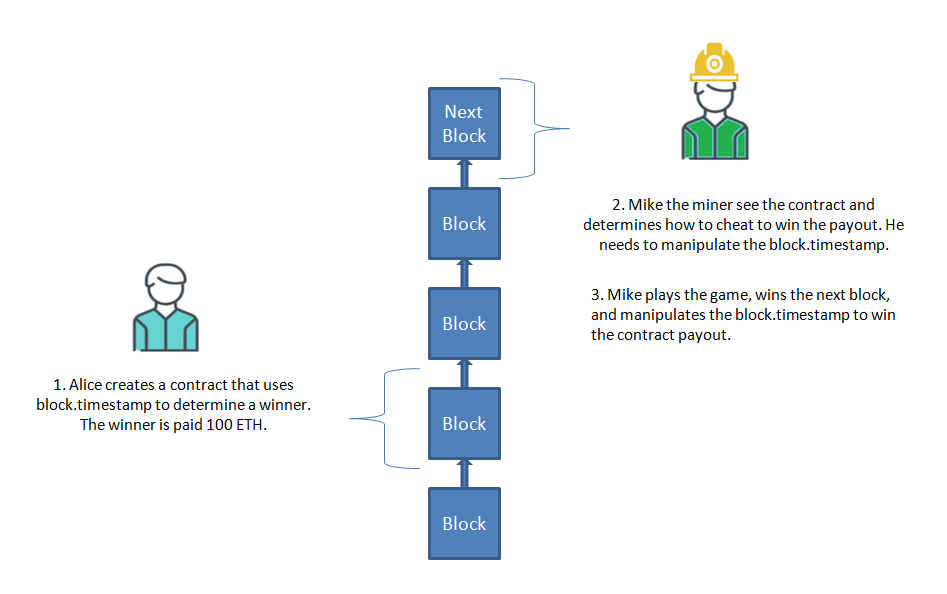 Block timestamp manipulation attack by a miner