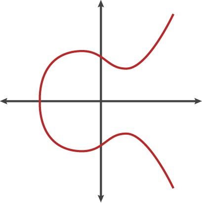 Elliptic curves in Ethereum. signature to generate a public key