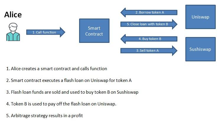 Flash Loan Solidity Smart Contract uniswap and sushiswap