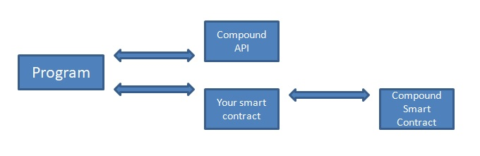 compound liquidation bot