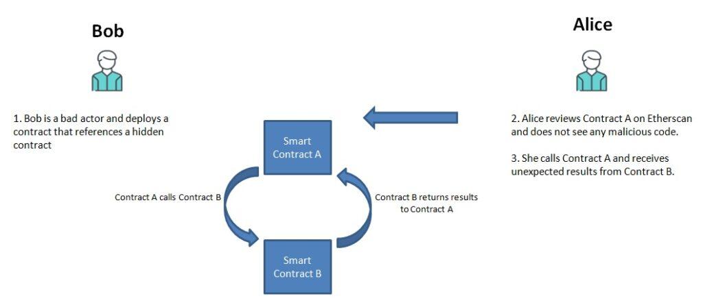 hide code in solidity smart contract