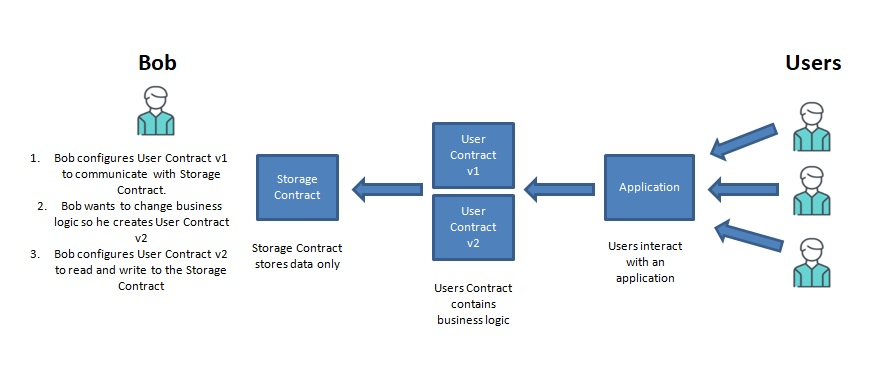 upgrade a Solidity smart contract. store data in a storage contract and a contract for business logic