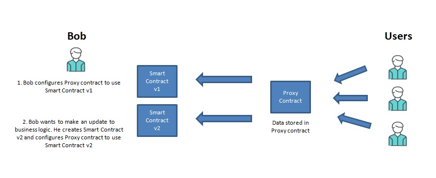 upgrade a Solidity smart contract. Proxy contract using a delegate call