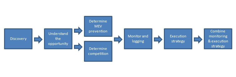 search for MEV opportunities process