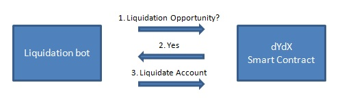 dydx liquidation bot process flow