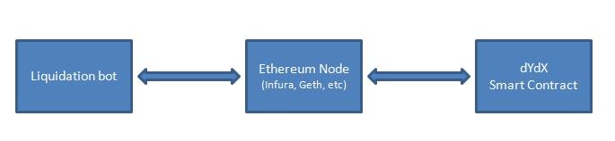 dydx liquidation bot process flow using a node. Infura or geth
