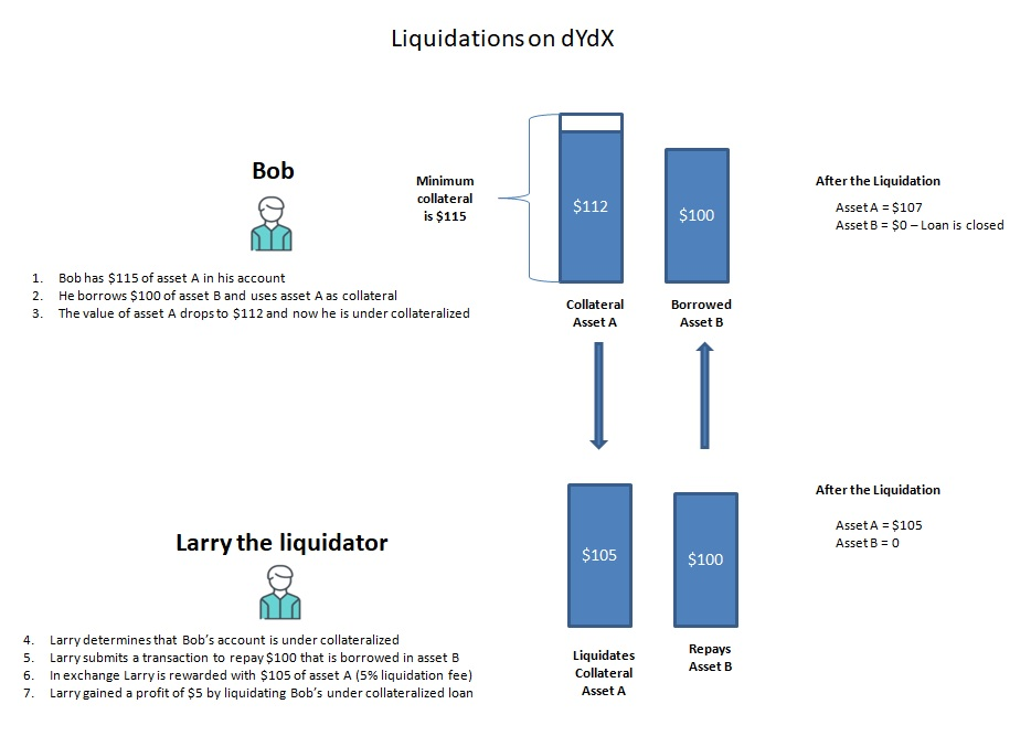 dydx liquidation process and example